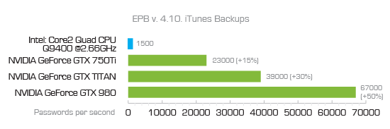 EPB Benchmark. Breaking iTunes Backup